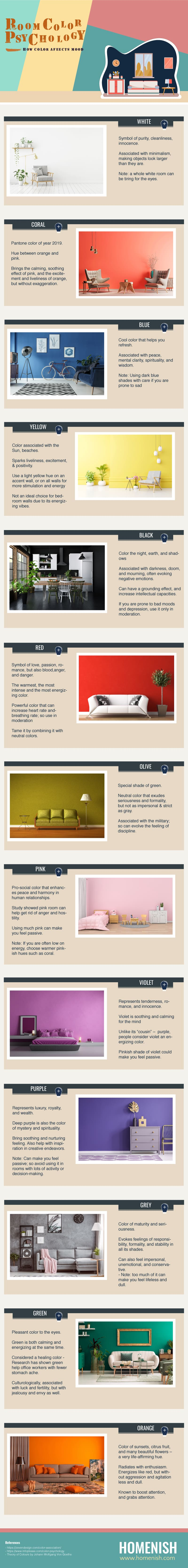 Room Color Psychology Infographic