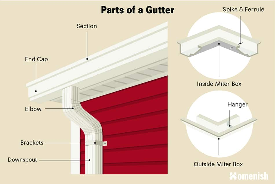 Parts of a gutter