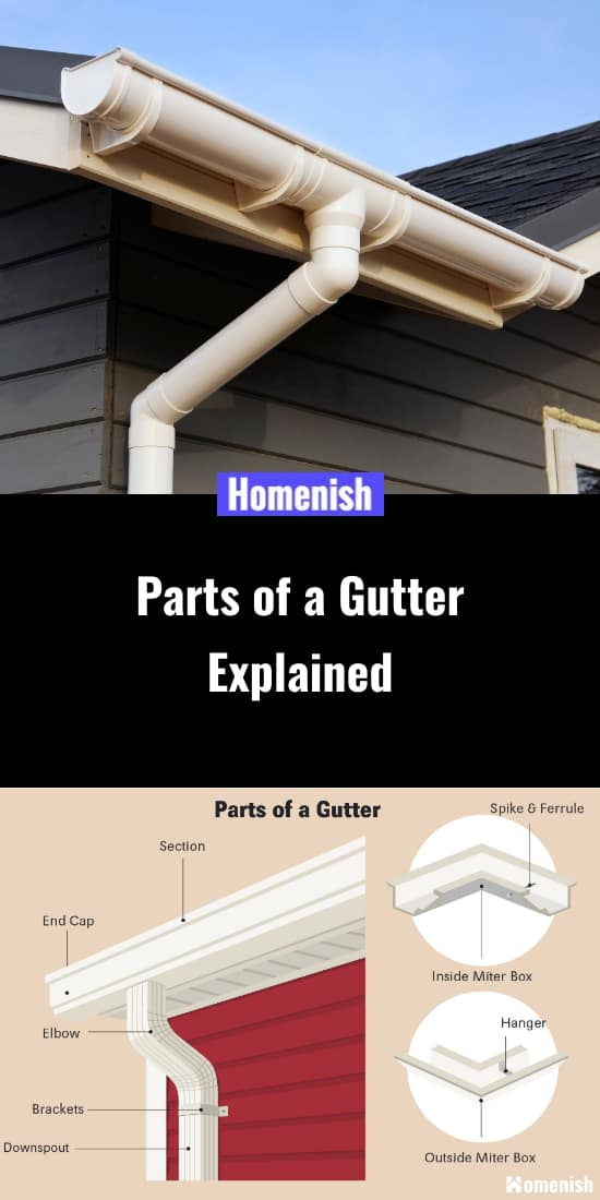 Parts of a gutter explained