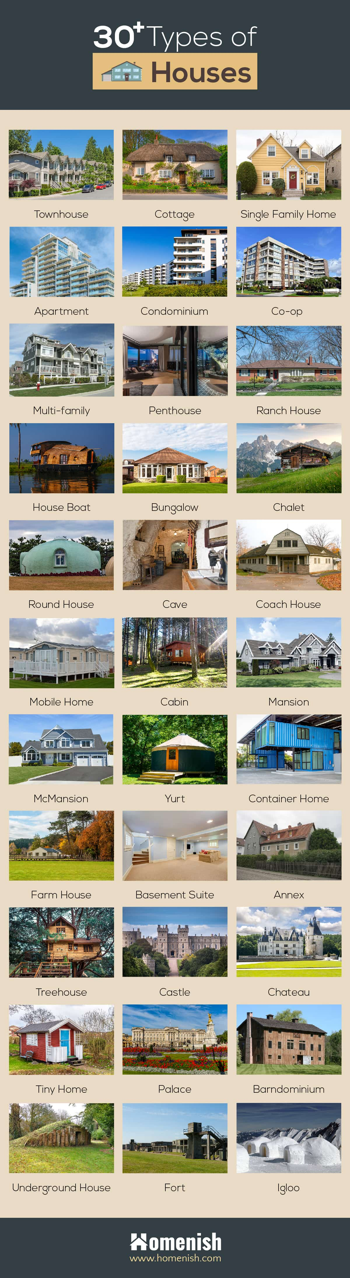 Types of Houses Infographic