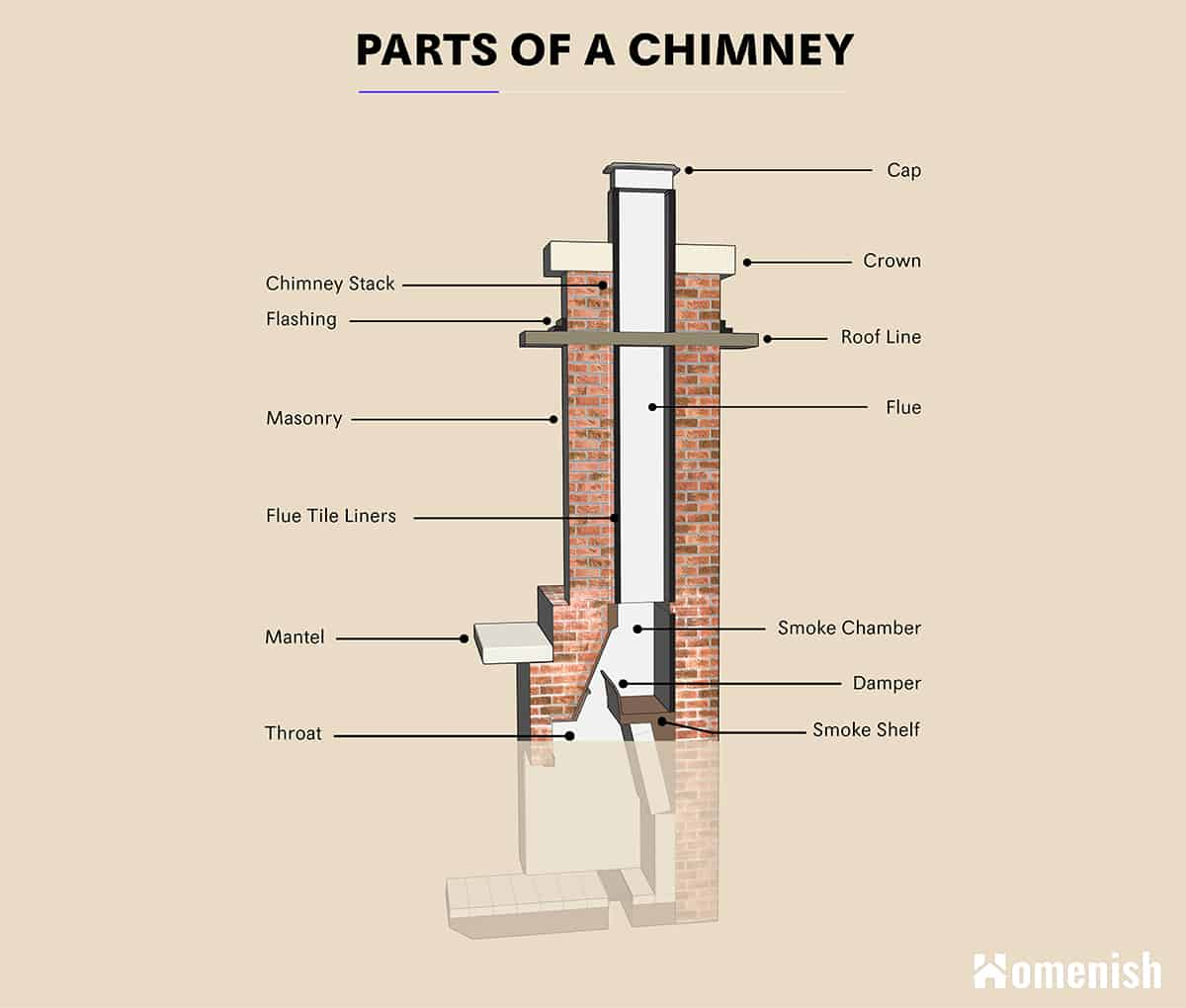 Anatomy of a Chimney