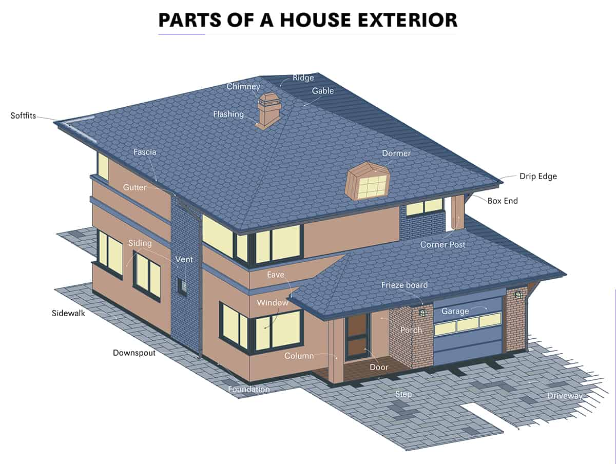Parts of a House Exterior