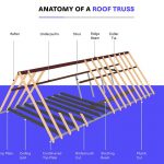 Parts of a Roof Truss