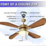 Anatomy of a Ceiling Fan